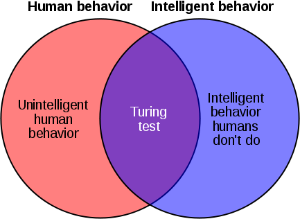 433px-Weakness_of_Turing_test_1